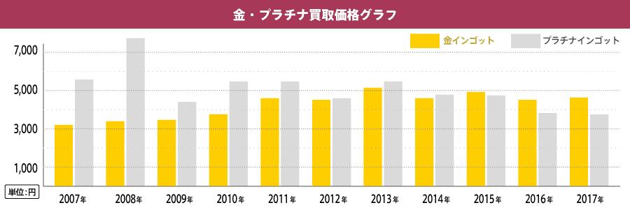 金・プラチナ買取価格グラフ