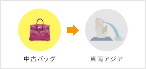 中古バッグ→東南アジア