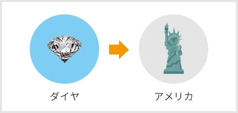 ダイヤ→アメリカ