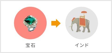 宝石→インド