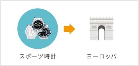 スポーツ時計→ヨーロッパ