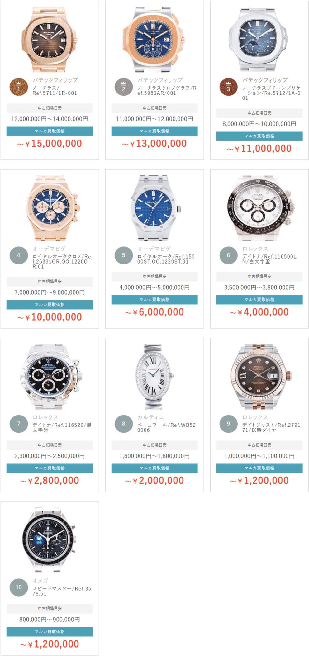 時計買取ランキング